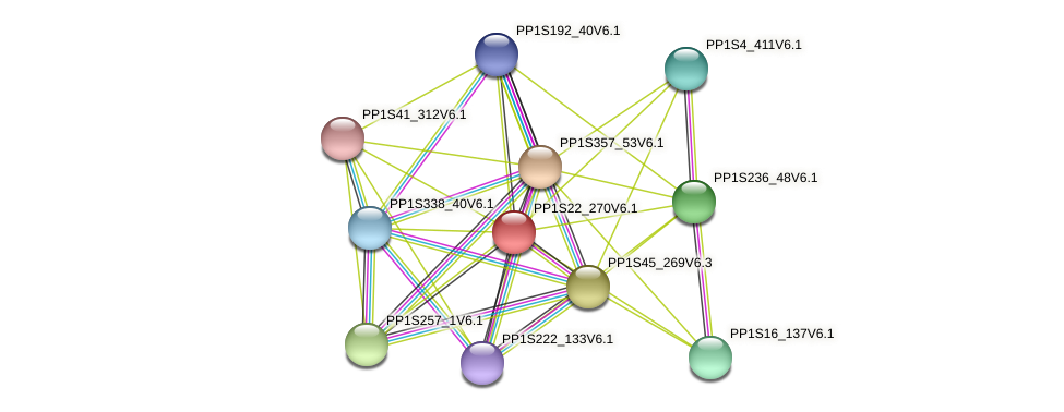 PP1S22_270V6.1 protein (Physcomitrella patens) - STRING interaction network