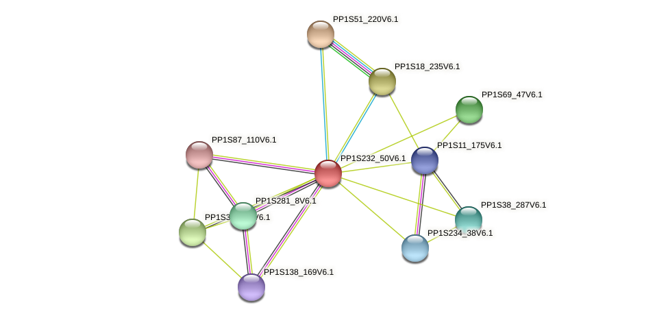 PP1S232_50V6.1 protein (Physcomitrella patens) - STRING interaction network