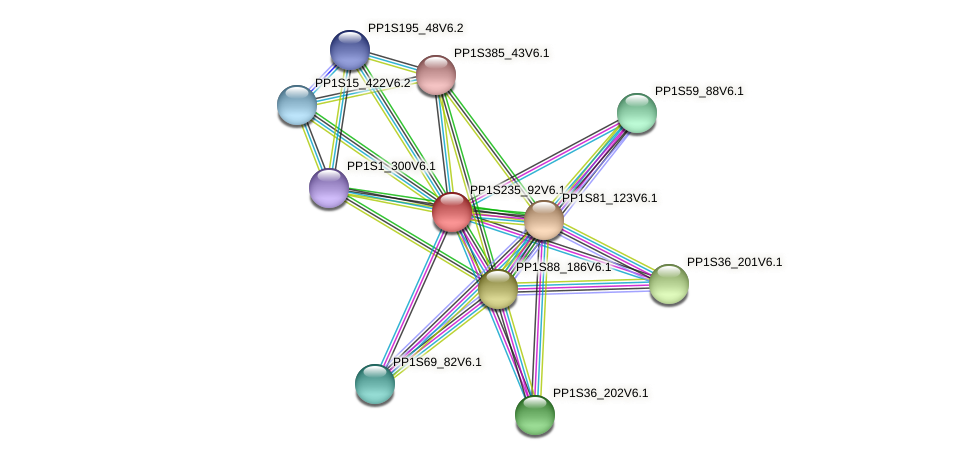 PP1S235_92V6.1 protein (Physcomitrella patens) - STRING interaction network
