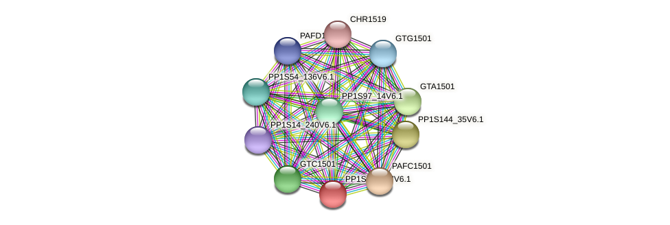 GTB1501 protein (Physcomitrella patens) - STRING interaction network