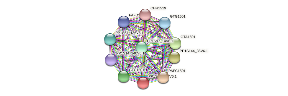 GTB1502 protein (Physcomitrella patens) - STRING interaction network
