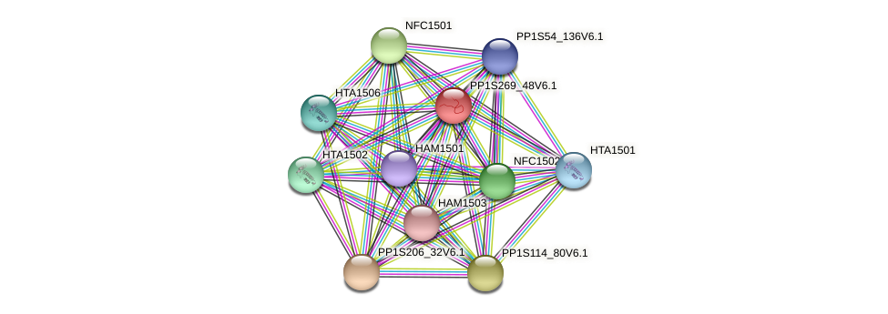PP1S269_48V6.1 protein (Physcomitrella patens) - STRING interaction network