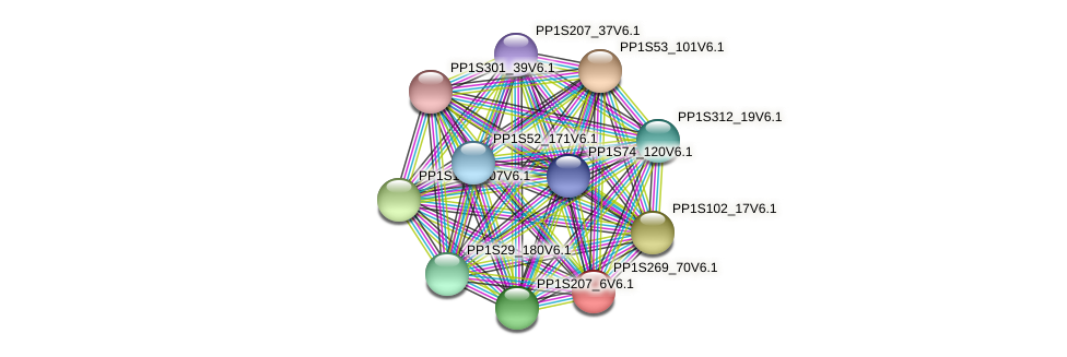 PP1S269_70V6.1 protein (Physcomitrella patens) - STRING interaction network
