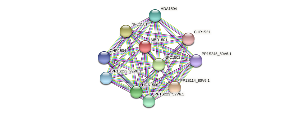 MBD1501 protein (Physcomitrella patens) - STRING interaction network