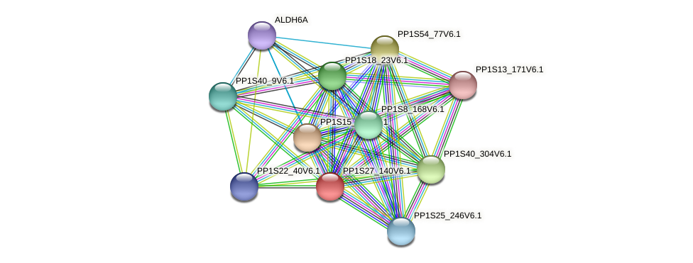 PP1S27_140V6.1 protein (Physcomitrella patens) - STRING interaction network