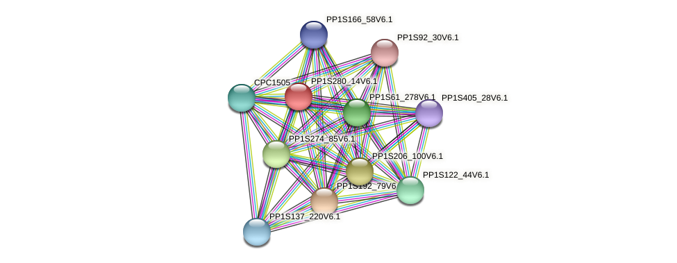 PP1S280_14V6.1 protein (Physcomitrella patens) - STRING interaction network