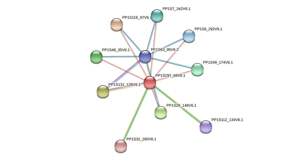 PP1S297_68V6.1 protein (Physcomitrella patens) - STRING interaction network