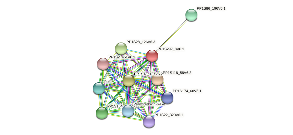 PP1S297_8V6.1 protein (Physcomitrella patens) - STRING interaction network