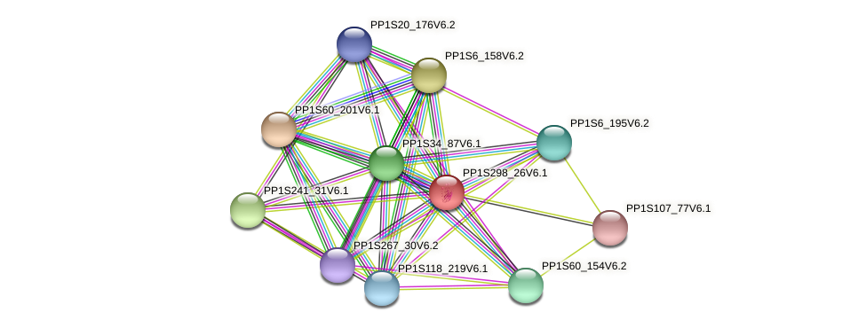 PP1S298_26V6.1 protein (Physcomitrella patens) - STRING interaction network