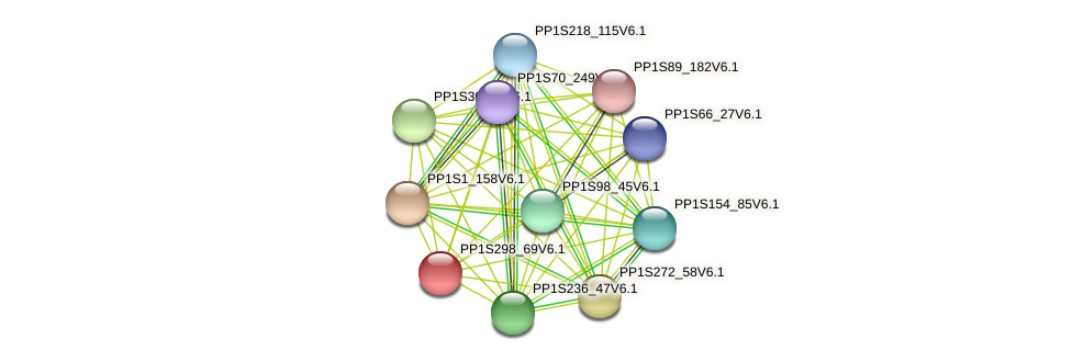PP1S298_69V6.1 protein (Physcomitrella patens) - STRING interaction network