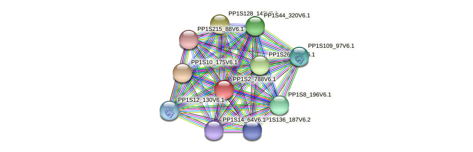 PP1S2_788V6.1 protein (Physcomitrella patens) - STRING interaction network