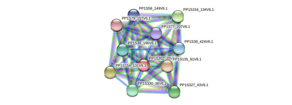 PP1S302_25V6.1 protein (Physcomitrella patens) - STRING interaction network