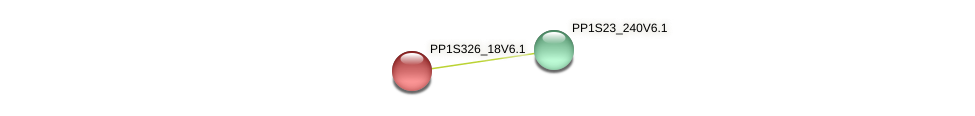 PP1S326_18V6.1 protein (Physcomitrella patens) - STRING interaction network