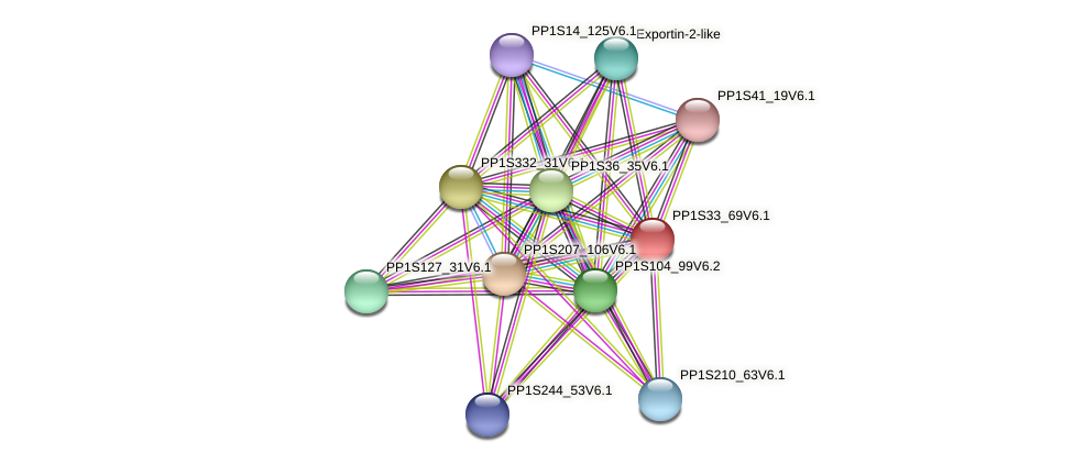 PP1S33_69V6.1 protein (Physcomitrella patens) - STRING interaction network