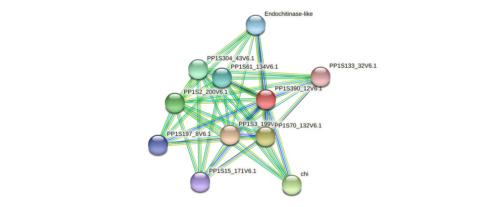 PP1S390_12V6.1 protein (Physcomitrella patens) - STRING interaction network