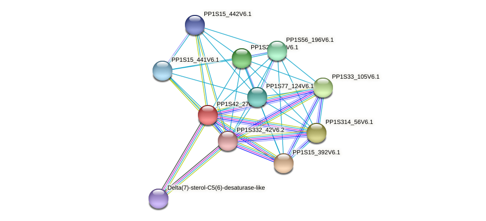 PP1S42_270V6.1 protein (Physcomitrella patens) - STRING interaction network
