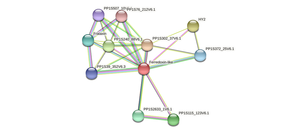 PP1S47_183V6.1 protein (Physcomitrella patens) - STRING interaction network