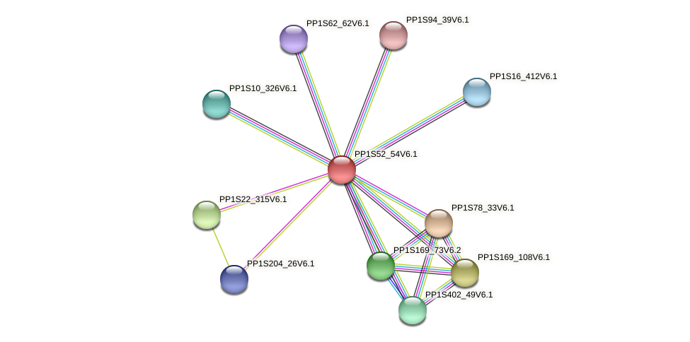 PP1S52_54V6.1 protein (Physcomitrella patens) - STRING interaction network