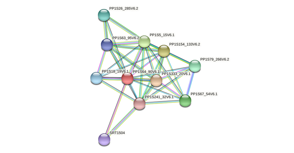 PP1S64_90V6.1 protein (Physcomitrella patens) - STRING interaction network