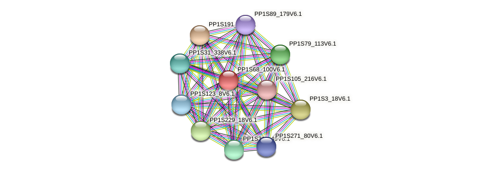 PP1S68_100V6.1 protein (Physcomitrella patens) - STRING interaction network