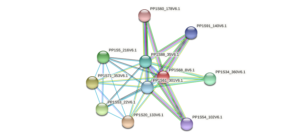 PP1S68_8V6.1 protein (Physcomitrella patens) - STRING interaction network
