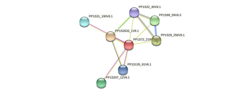 PP1S72_219V6.1 protein (Physcomitrella patens) - STRING interaction network