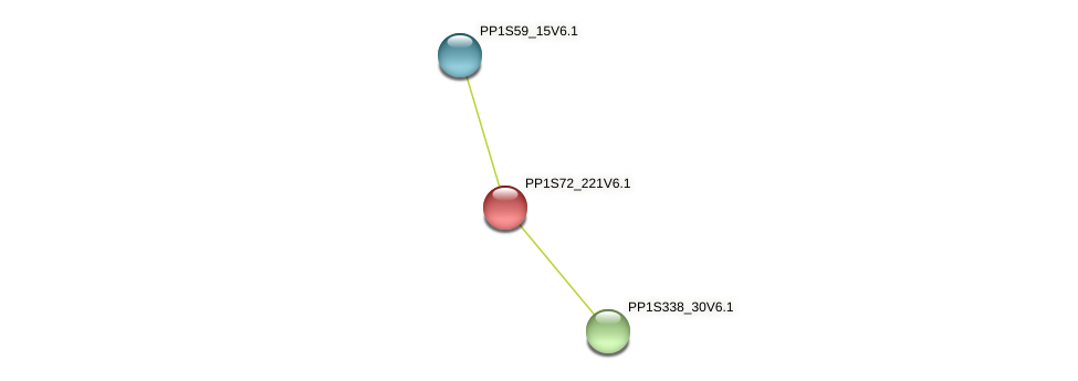 PP1S72_221V6.1 protein (Physcomitrella patens) - STRING interaction network