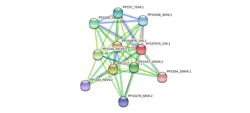 PP1S7574_1V6.1 protein (Physcomitrella patens) - STRING interaction network