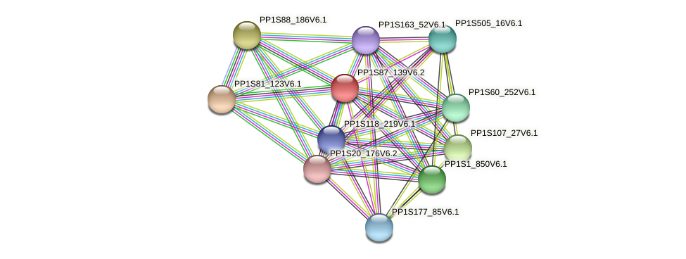 PP1S87_139V6.1 protein (Physcomitrella patens) - STRING interaction network