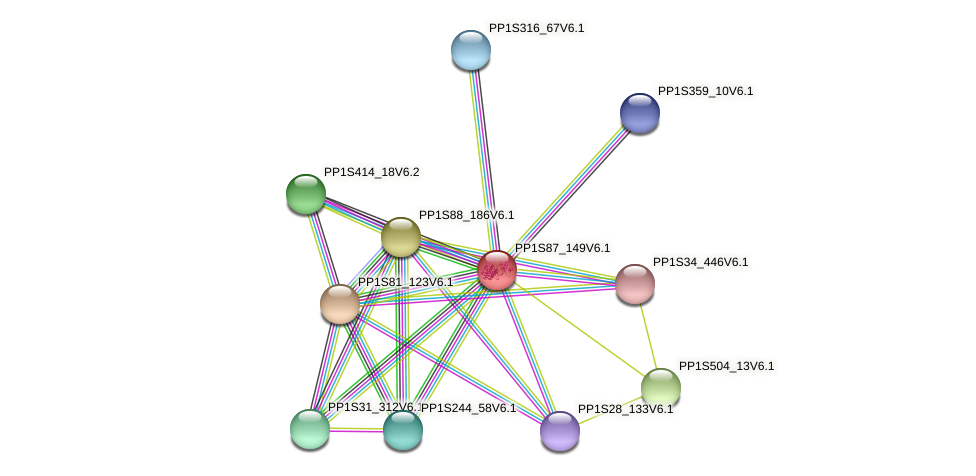 PP1S87_149V6.1 protein (Physcomitrella patens) - STRING interaction network