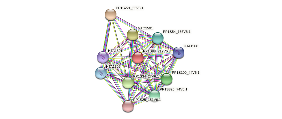 PP1S88_212V6.1 protein (Physcomitrella patens) - STRING interaction network