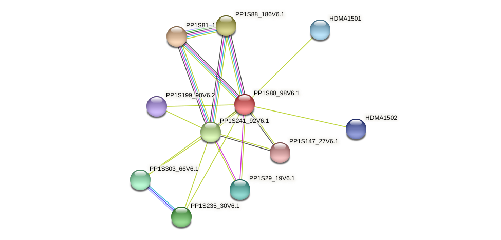 PP1S88_98V6.1 protein (Physcomitrella patens) - STRING interaction network