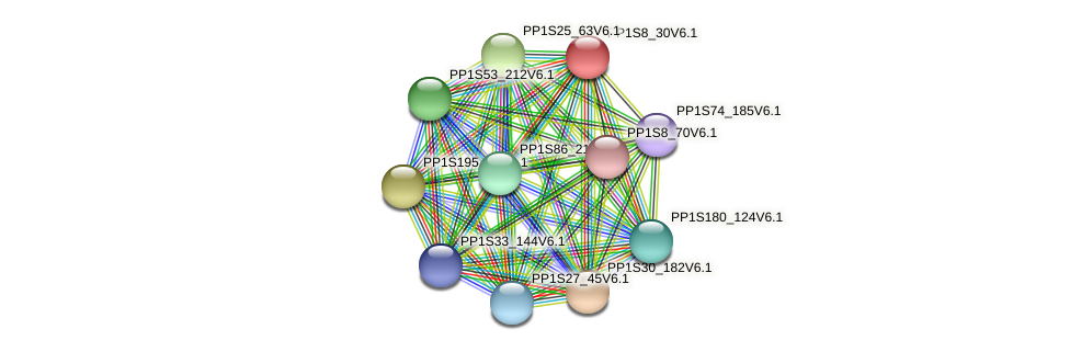 PP1S8_30V6.1 protein (Physcomitrella patens) - STRING interaction network