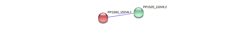 PP1S93_152V6.1 protein (Physcomitrella patens) - STRING interaction network
