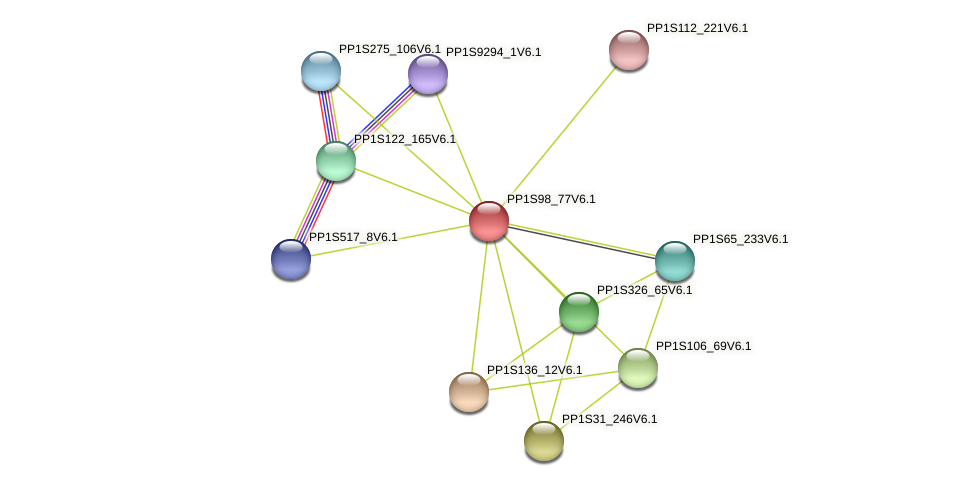 PP1S98_77V6.1 protein (Physcomitrella patens) - STRING interaction network