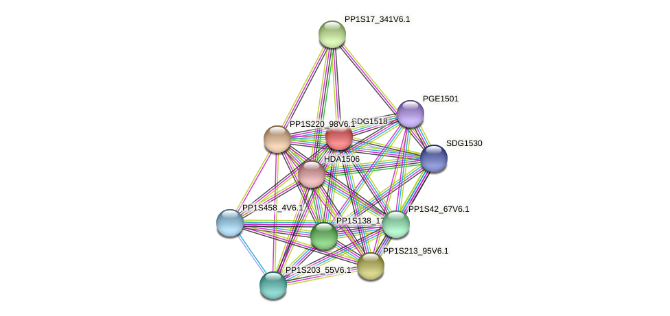 SDG1518 protein (Physcomitrella patens) - STRING interaction network