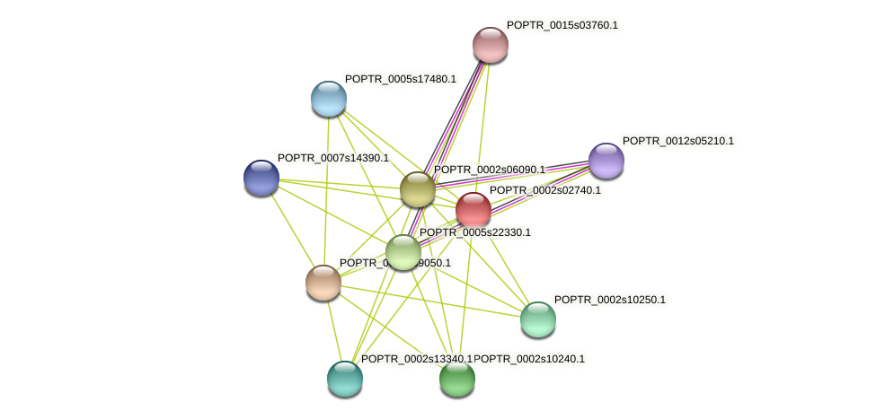 POPTR_0002s02740.1 protein (Populus trichocarpa) - STRING interaction network