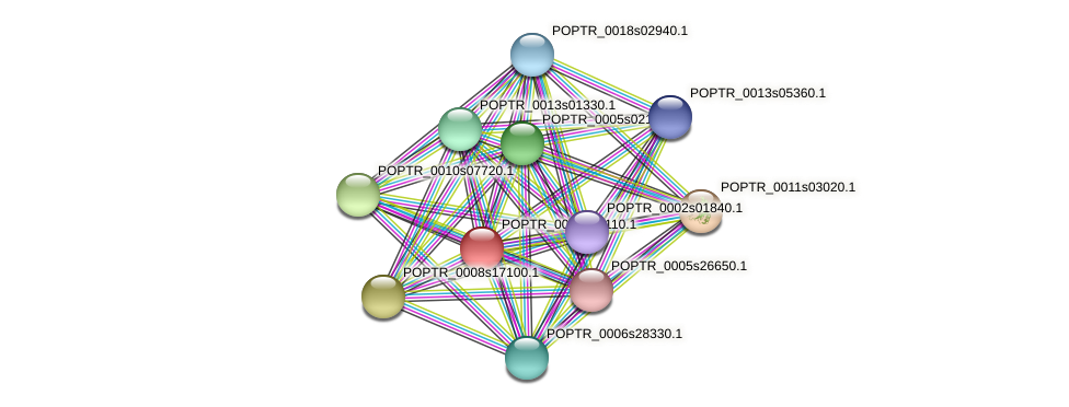 POPTR_0002s14110.1 protein (Populus trichocarpa) - STRING interaction network