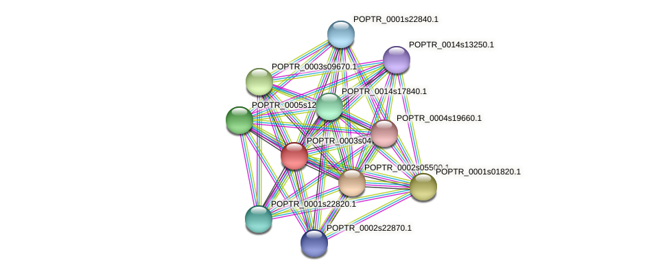 POPTR_0003s04720.1 protein (Populus trichocarpa) - STRING interaction network
