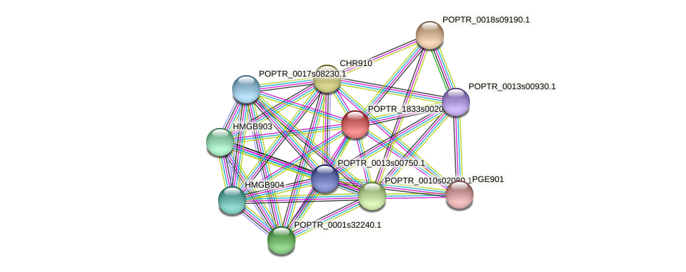 POPTR_1833s00200.1 protein (Populus trichocarpa) - STRING interaction network