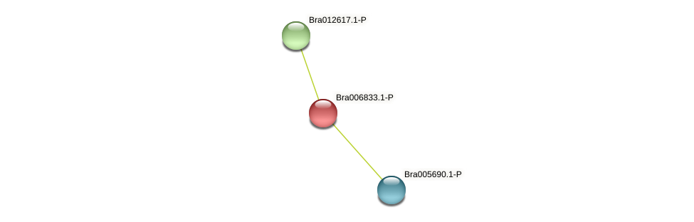 Bra006833 protein (Brassica rapa) - STRING interaction network