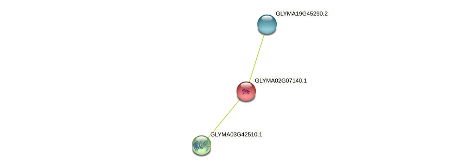 GLYMA02G07140.1 protein (Glycine max) - STRING interaction network