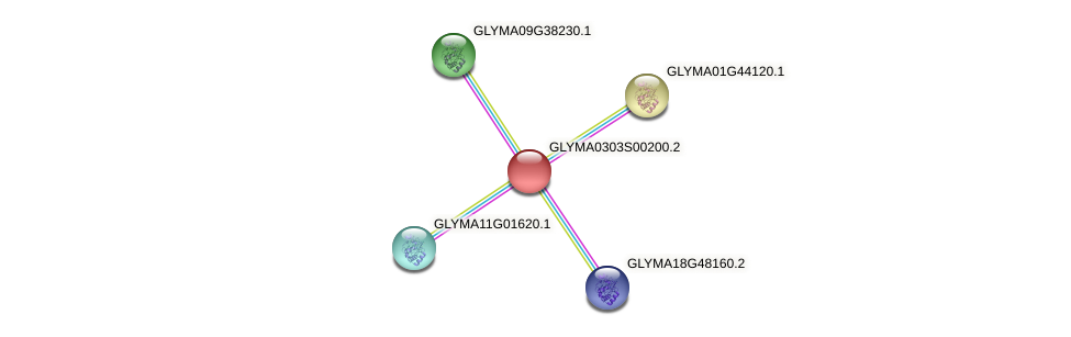 GLYMA0303S00200.2 protein (Glycine max) - STRING interaction network
