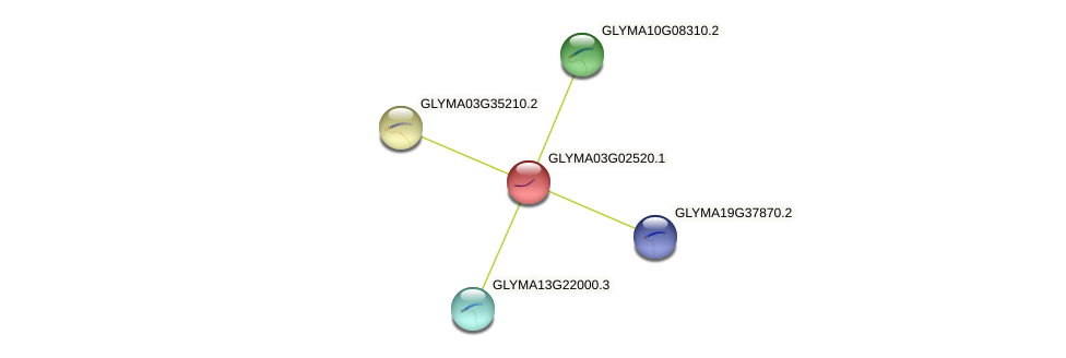 GLYMA03G02520.1 protein (Glycine max) - STRING interaction network