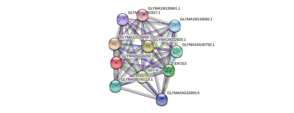GLYMA05G00260.1 protein (Glycine max) - STRING interaction network