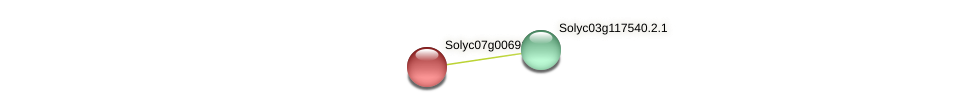 Solyc07g006910.2.1 protein (Solanum lycopersicum) - STRING interaction network