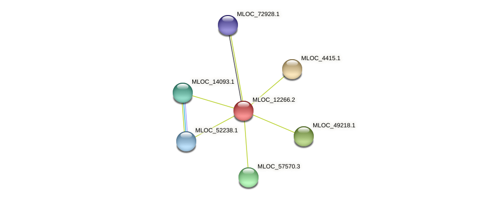 MLOC_12266.2 protein (Hordeum vulgare) - STRING interaction network