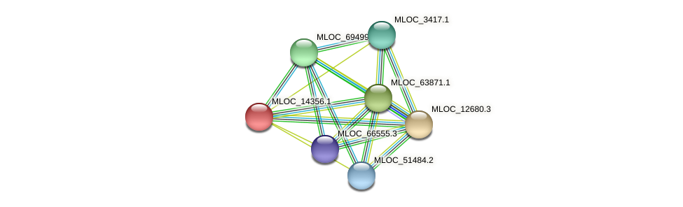 MLOC_14356.1 protein (Hordeum vulgare) - STRING interaction network