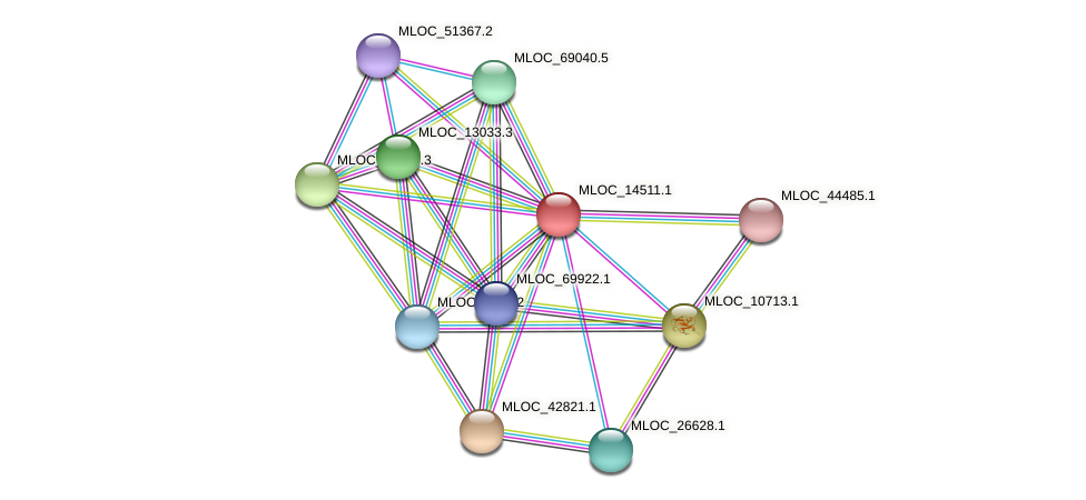 MLOC_14511.1 protein (Hordeum vulgare) - STRING interaction network
