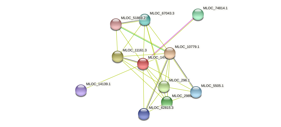 MLOC_14713.2 protein (Hordeum vulgare) - STRING interaction network